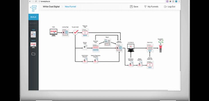 Softveri za mapiranje poslovnih procesa olakšavaju rad